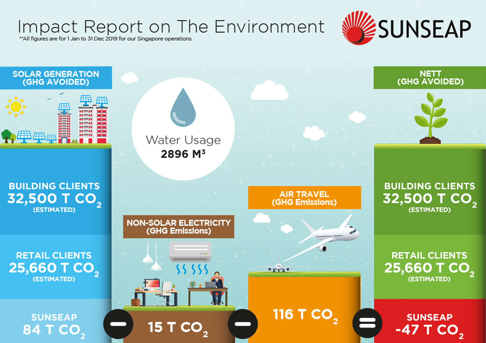 Sunseap's first sustainability impact report shows positive impact on environment