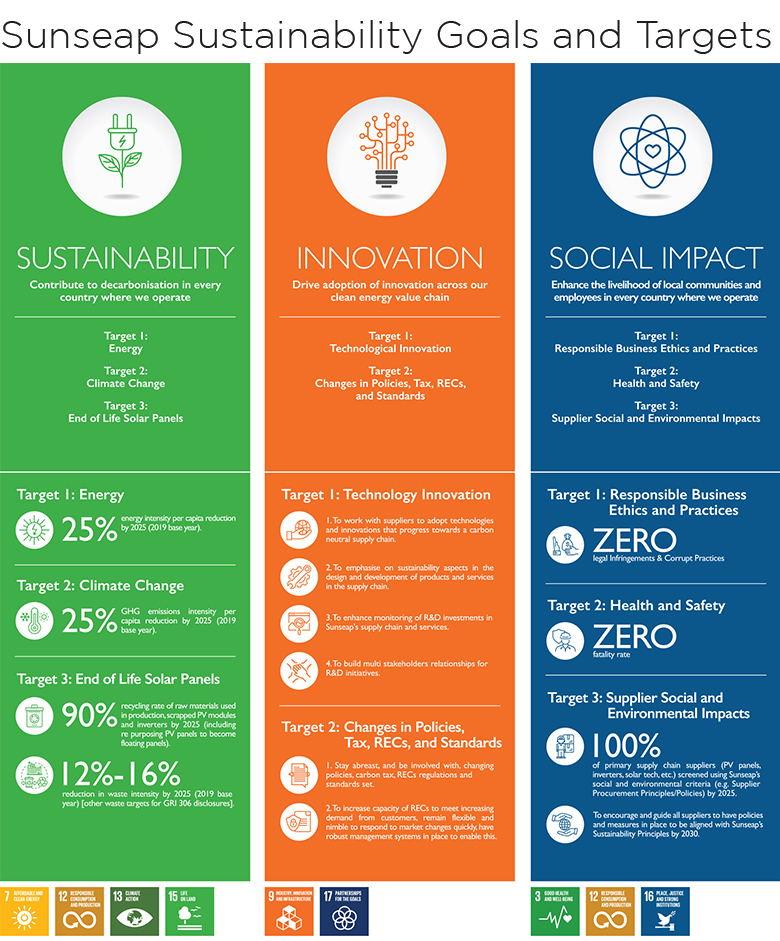 Infographic of Sunseap's sustainability goals and targets (image: courtesy of Sunseap)